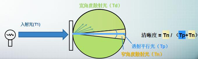 色彩雾影仪TY-7200(图1)