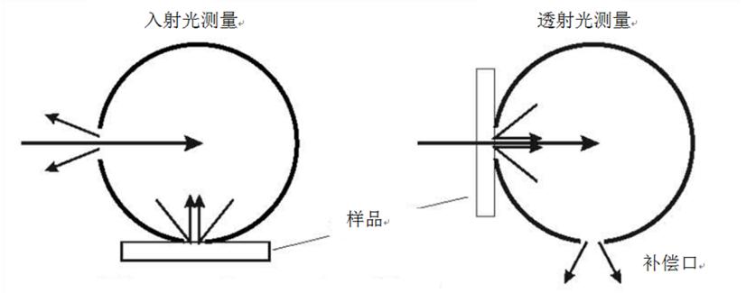 色彩雾影仪TY-7200(图5)
